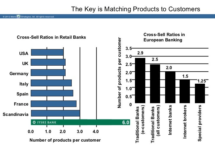 The Key is Matching Products to Customers© 2012 Maris    Strategies, ltd. All rights reserved.                            ...