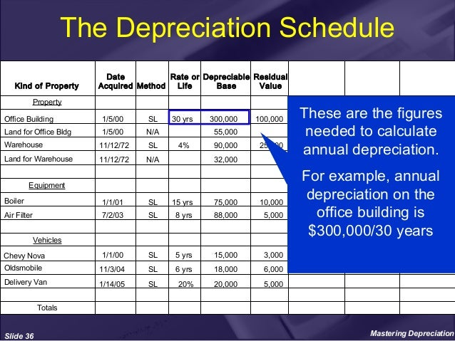depreciation schedule for equipment koni polycode co