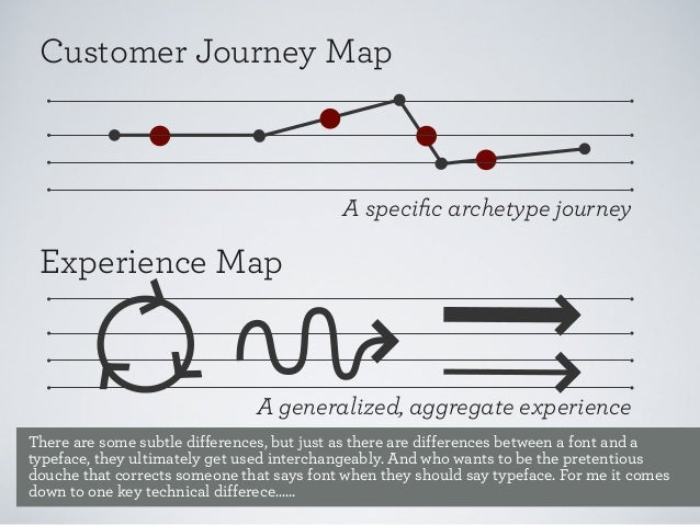 Customer Journey Map  A specific archetype journey  Experience Map  A generalized, aggregate experience There are some subt...