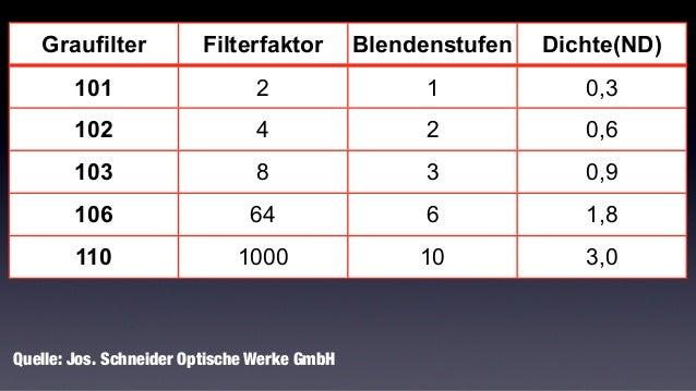 f4,0 1/4000 sec