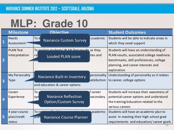 Nsi 2012: Planning For Success With Success Planner