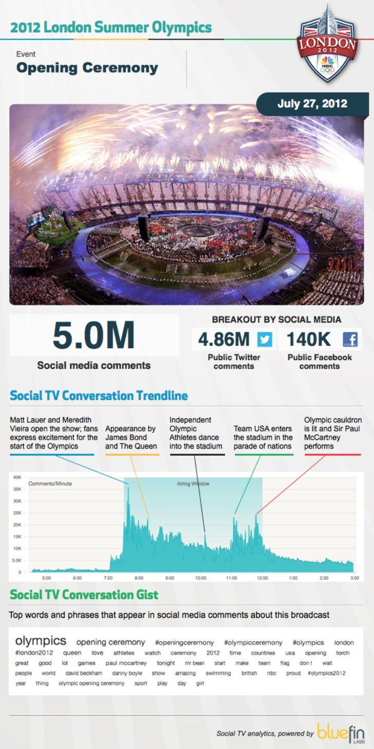 Social TV Infograhpics from the 2012 London Olympics