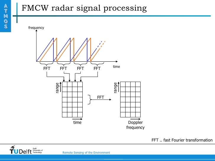 fmcw radar phd thesis