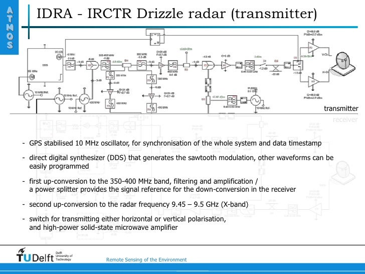 principle of fmcw radar rh slideshare net Doppler Radar Schematics Doppler Radar Schematics