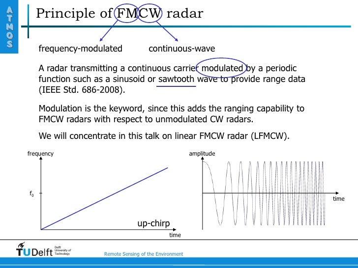 Principle of FMCW radar