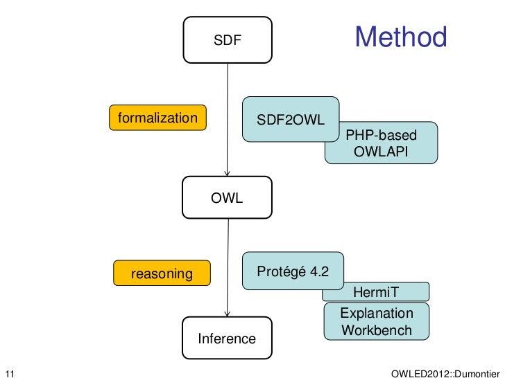 SDF                       Method     formalization               SDF2OWL                                               PHP...