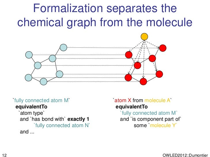Formalization separates the       chemical graph from the molecule     `fully connected atom M`             `atom X from m...