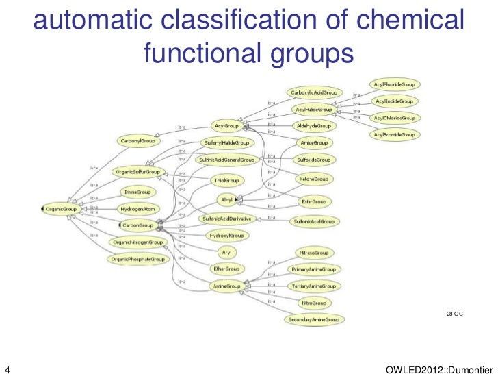 automatic classification of chemical            functional groups                                            28 OC4       ...