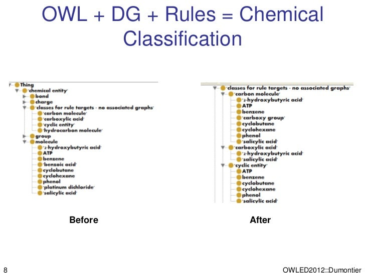 OWL + DG + Rules = Chemical           Classification      Before           After8                              OWLED2012::...