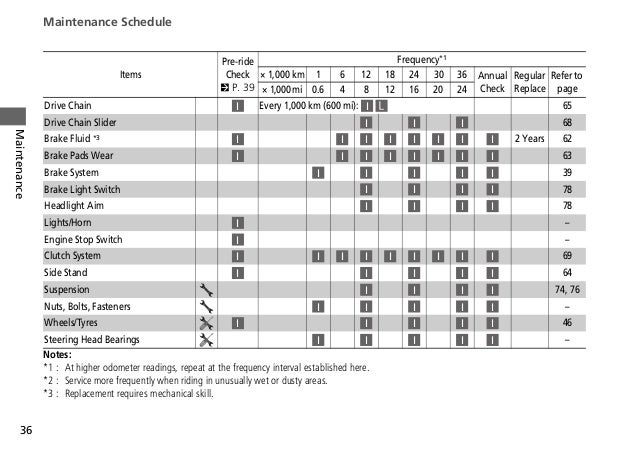 Captivating Maintenance Schedule. 2017 Owner Manual Honda Cbr600rr