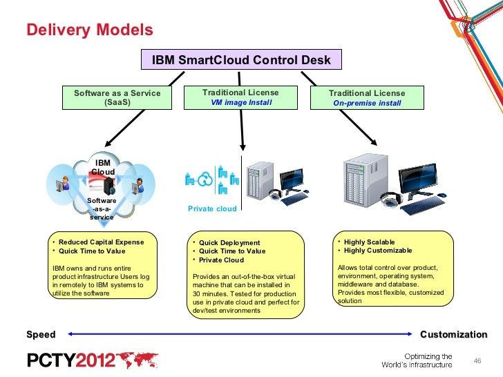 45; 46. Delivery Models IBM SmartCloud Control Desk ...
