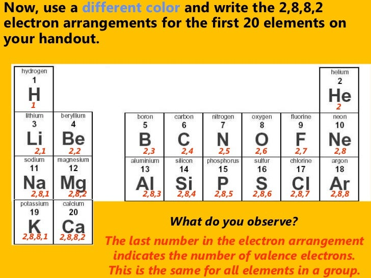 Periodic table of elements games first 20 periodic for 10 elements of the periodic table