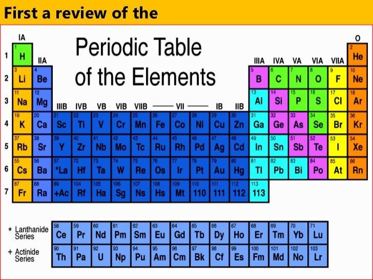 Periodic table asl gallery periodic table and sample with full periodic table asl image collections periodic table and sample introduction to periodic table flavorsomefo image collections urtaz Image collections