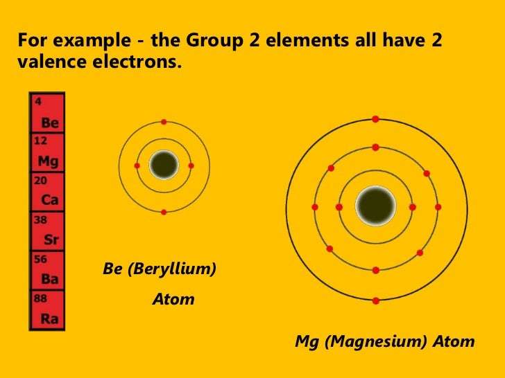 Introduction to periodic table 6 for example the group 2 elements urtaz Gallery