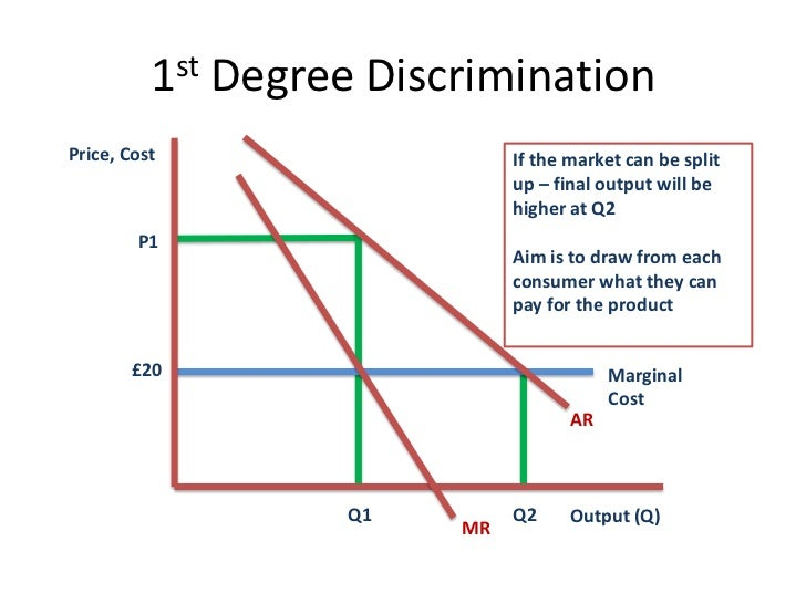 price discrimination Price discrimination in medicine by reuben kessel journal of law and economics vol 1 (1958) pp 20-53 many distinguished economists have argued that the medical profession constitutes a monopoly, and some have produced evidence of the size of the monopoly gains that accrue to the members of this profession1 price discrimination.