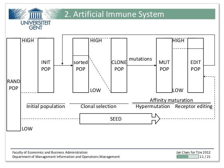 2. Artificial Immune System       HIGH                                  HIGH                                   HIGH       ...