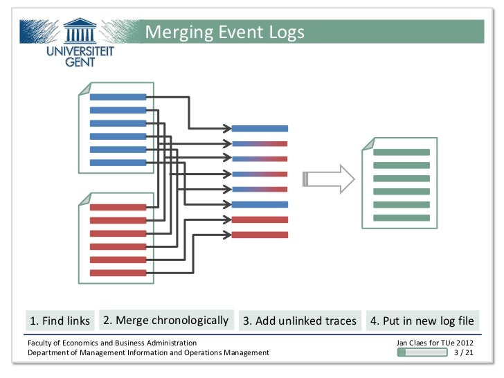 Merging Event Logs1. Find links      2. Merge chronologically            3. Add unlinked traces   4. Put in new log fileFa...