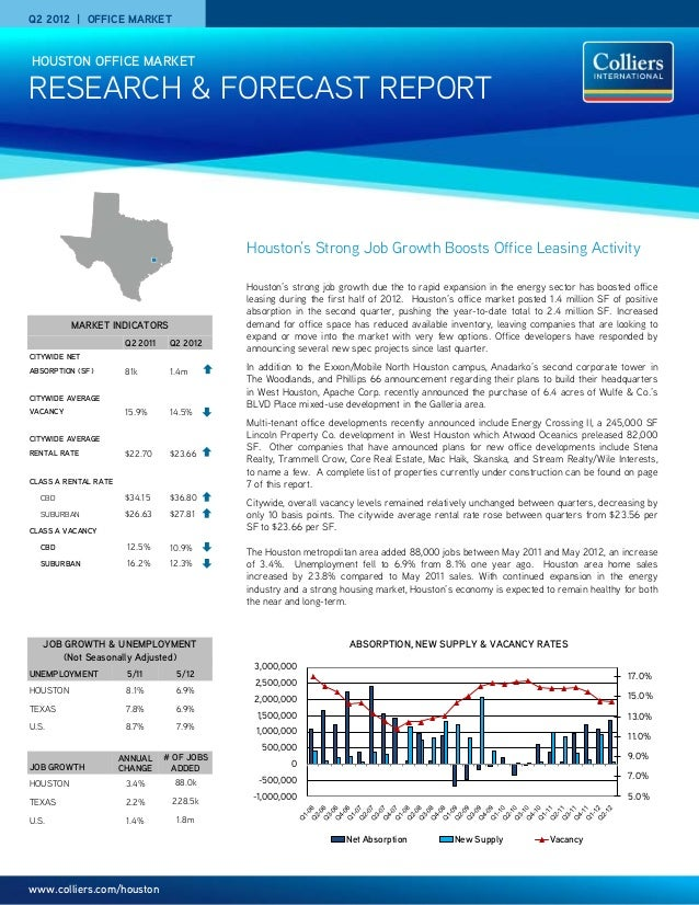www.colliers.com/houston Q2 2012 | OFFICE MARKET RESEARCH & FORECAST REPORT HOUSTON OFFICE MARKET Houston's Strong Job Gro...