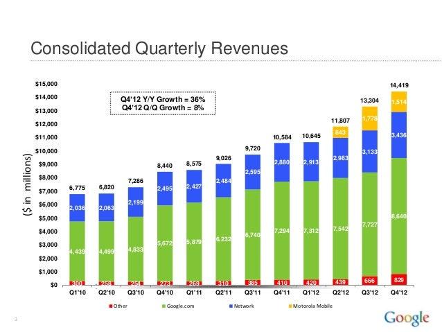 Google Q4 2012 Quarterly Earnings Summary Slide 3