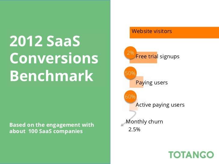 Website visitors2012 SaaS                                     Website visitorsConversions                               2%...
