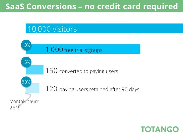 SaaS Conversions – no credit card required       10,000 visitors     10%                1,000 free trial signups     15%  ...