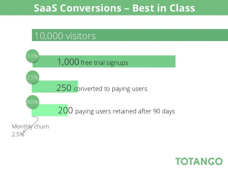 SaaS Conversions – Best in Class       10,000 visitors     10%                1,000 free trial signups     25%            ...