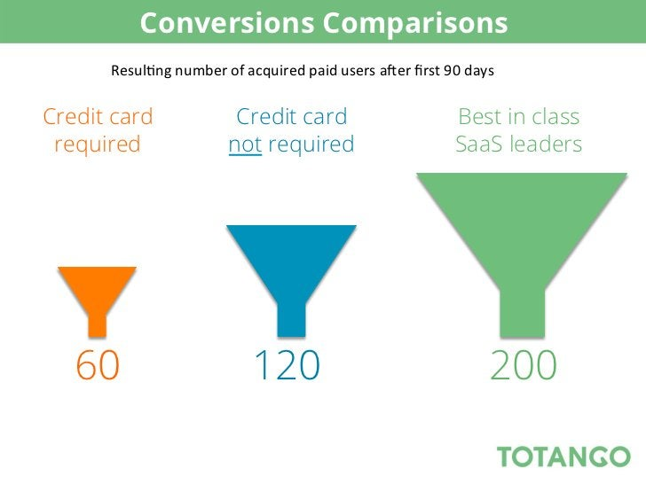 Conversions Comparisons      Resul5ng number of acquired paid users a8er first 90 days Credit card     ...