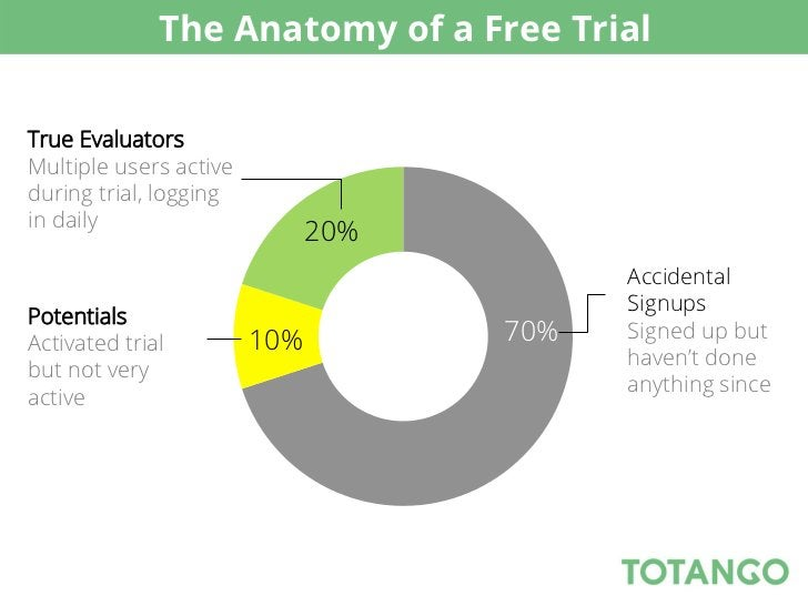 The Anatomy of a Free TrialTrue EvaluatorsMultiple users activeduring trial, loggingin daily                              ...