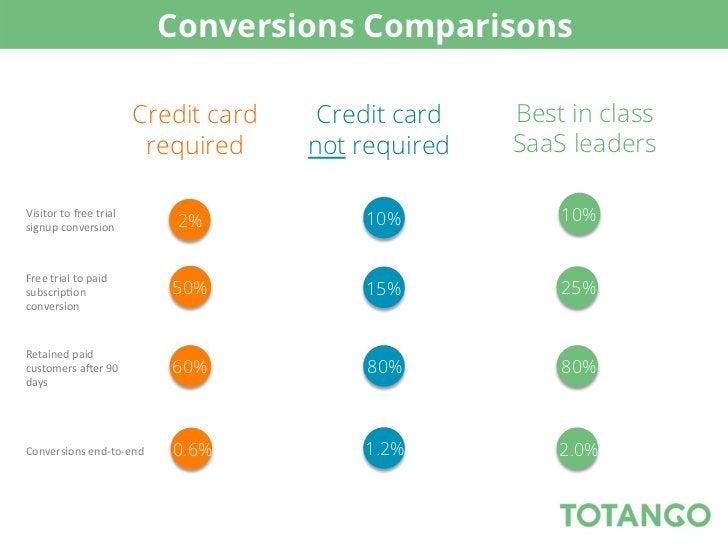 Conversions Comparisons                                     Credit card    Credit card   Best in class                    ...