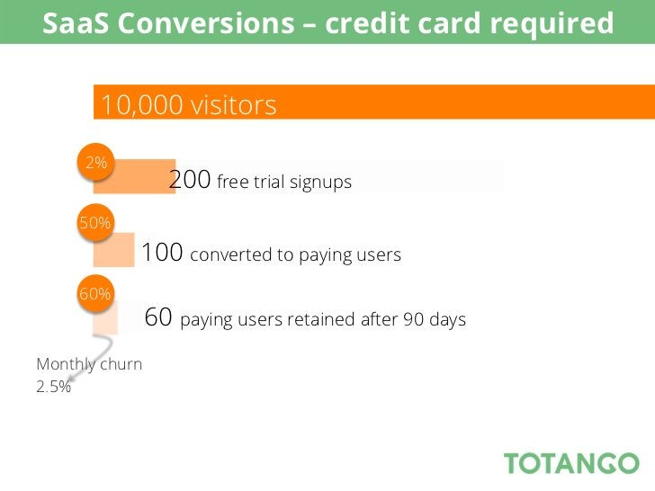 SaaS Conversions – credit card required       10,000 visitors     2%                  200 free trial signups     50%      ...