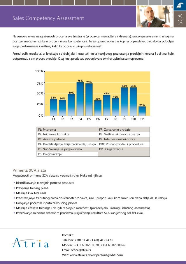 Sales Competency Assessment - Persona Global Slide 2