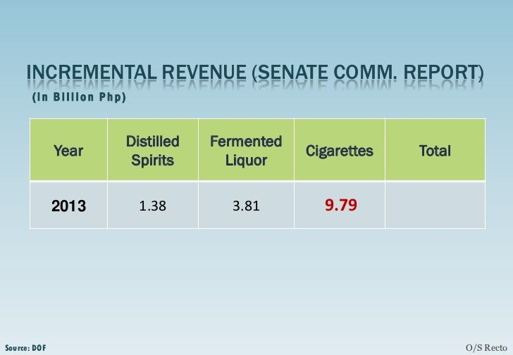 sin tax 2012 ph Briefer on the sin tax law (ra no  tax classification of alcohol and tobacco  products will be  priced brands, to discourage consumption of sin products, and  for easy tax  and regulations (rr 17-2012) were issued on december.