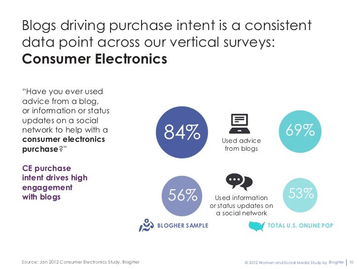 """Blogs driving purchase intent is a consistentdata point across our vertical surveys:Consumer Electronics""""Have you ever use..."""