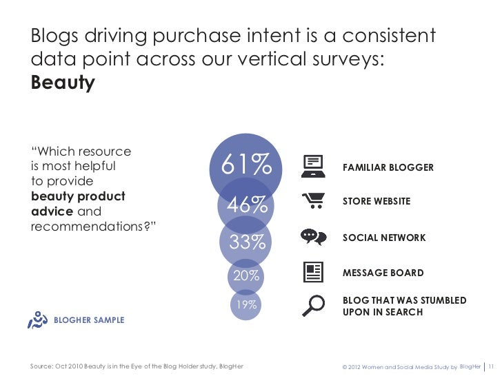 """Blogs driving purchase intent is a consistentdata point across our vertical surveys:Beauty""""Which resourceis most helpfulto..."""