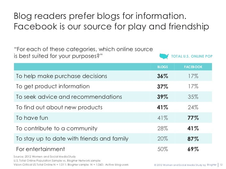 """Blog readers prefer blogs for information.Facebook is our source for play and friendship""""For each of these categories, whi..."""