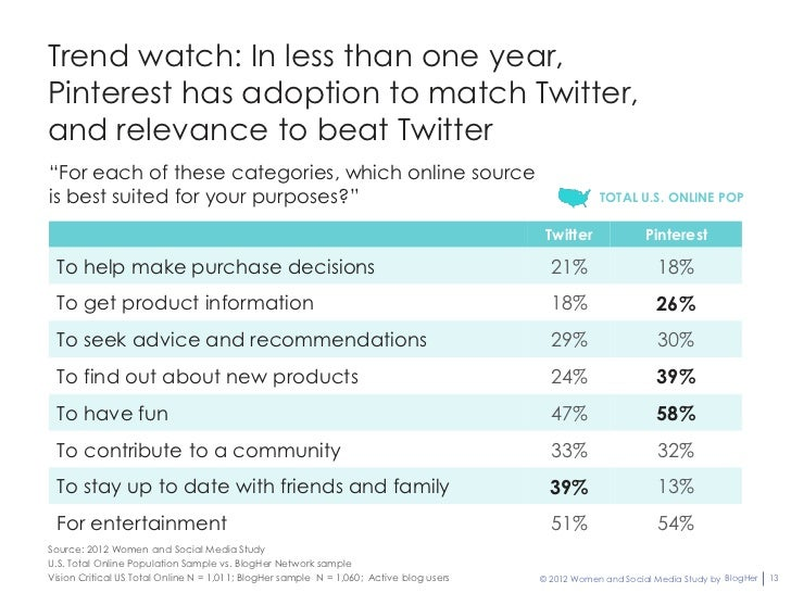 """Trend watch: In less than one year,Pinterest has adoption to match Twitter,and relevance to beat Twitter""""For each of these..."""