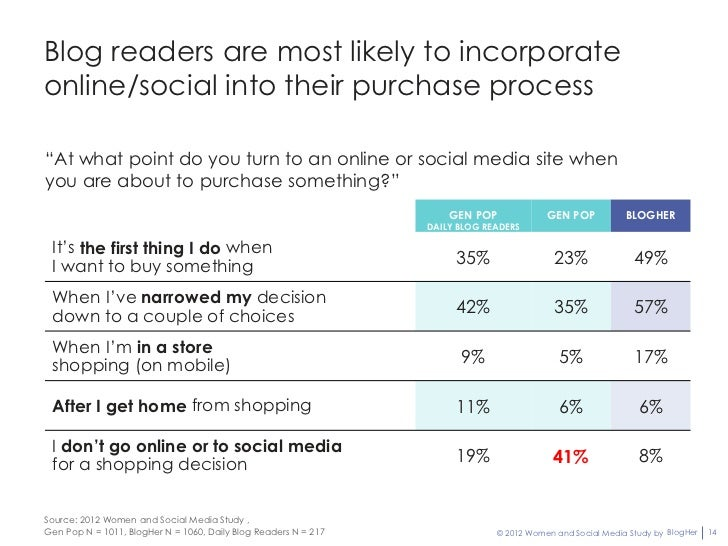 """Blog readers are most likely to incorporateonline/social into their purchase process""""At what point do you turn to an onlin..."""