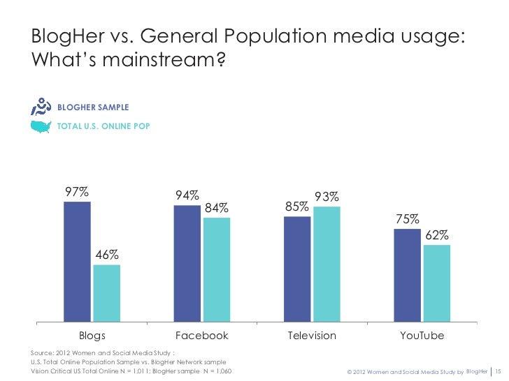 BlogHer vs. General Population media usage:What's mainstream?        BLOGHER SAMPLE        TOTAL U.S. ONLINE POP          ...