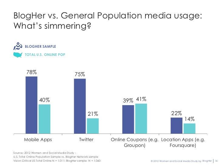 BlogHer vs. General Population media usage:What's simmering?        BLOGHER SAMPLE        TOTAL U.S. ONLINE POP         78...