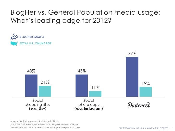 BlogHer vs. General Population media usage:What's leading edge for 2012?        BLOGHER SAMPLE        TOTAL U.S. ONLINE PO...