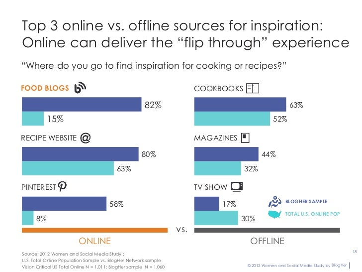 """Top 3 online vs. offline sources for inspiration:Online can deliver the """"flip through"""" experience""""Where do you go to find ..."""