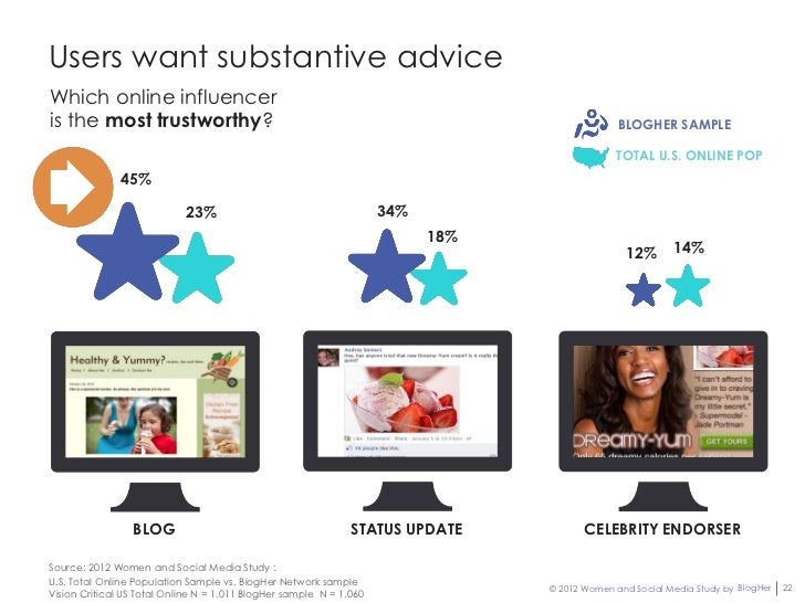 Users want substantive adviceWhich online influenceris the most trustworthy?                                              ...