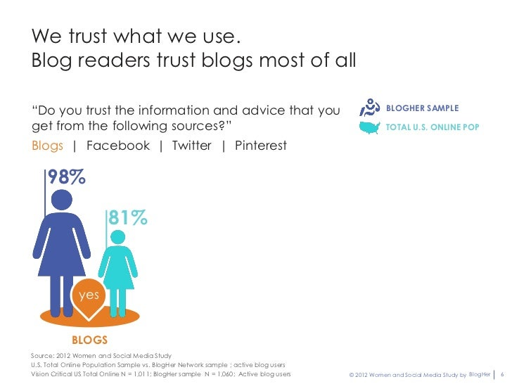 """We trust what we use.Blog readers trust blogs most of all""""Do you trust the information and advice that you                ..."""