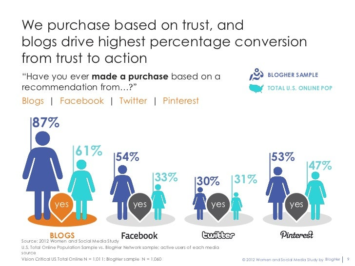 """We purchase based on trust, andblogs drive highest percentage conversionfrom trust to action""""Have you ever made a purchase..."""