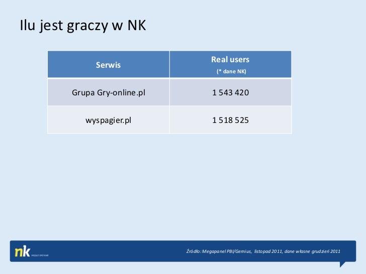 Ilu jest graczy w NK                                         Real users              Serwis                               ...