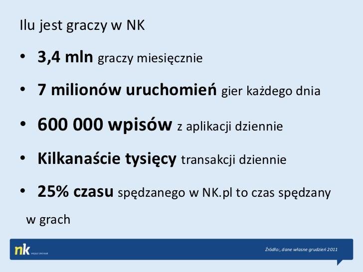 Ilu jest graczy w NK• 3,4 mln graczy miesięcznie• 7 milionów uruchomieo gier każdego dnia• 600 000 wpisów z aplikacji dzie...