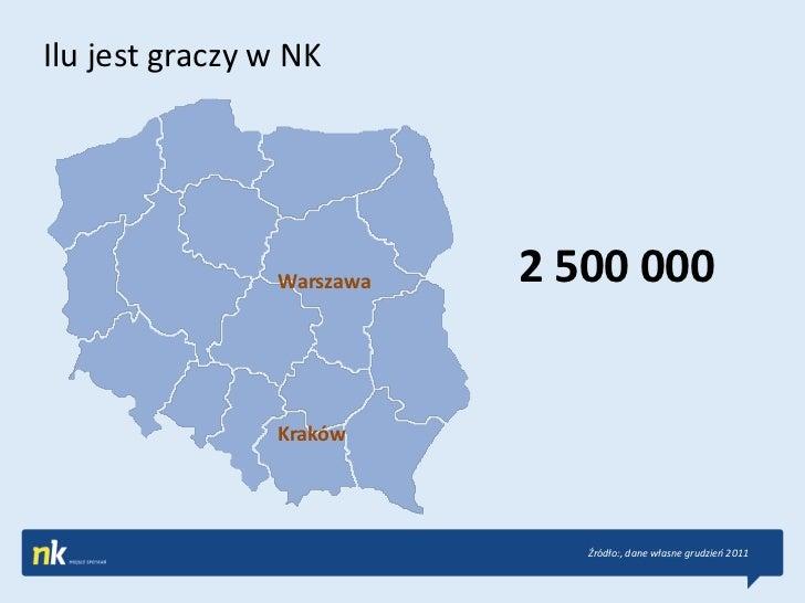 Ilu jest graczy w NK                Warszawa   2 500 000                Kraków                              Źródło:, dane ...