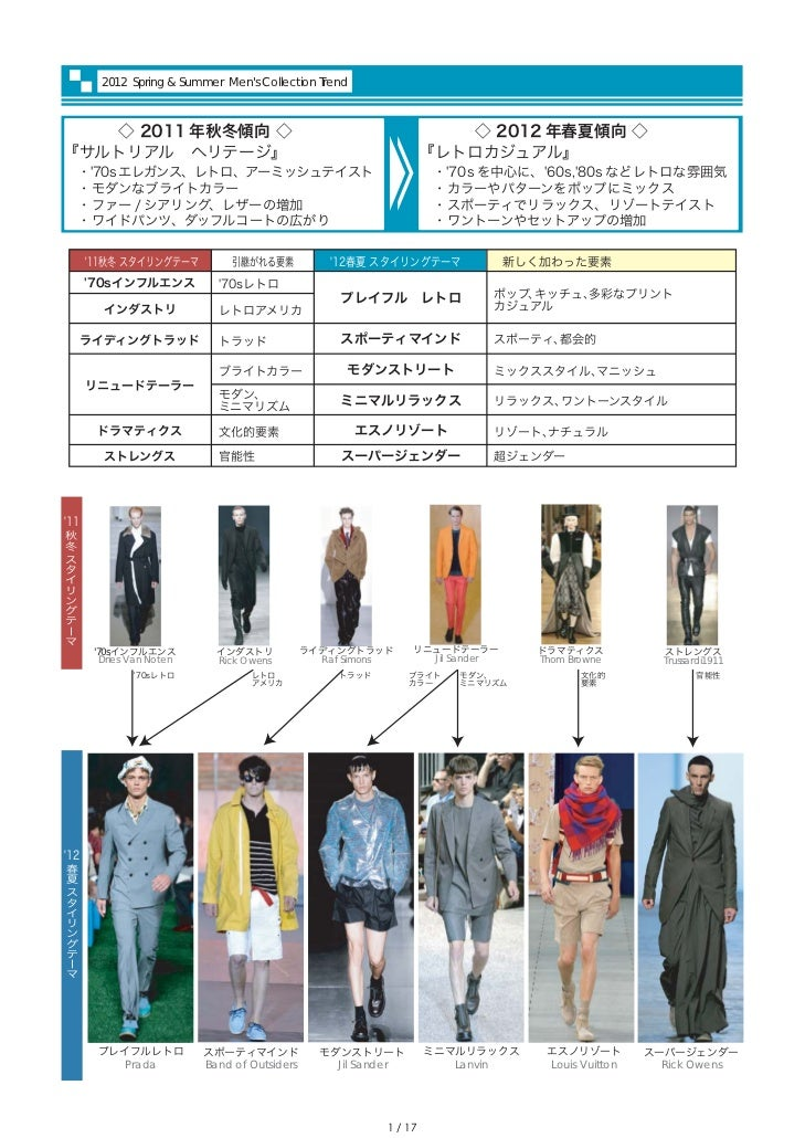 2012S/S Men's Collection Report by PREAL Slide 2