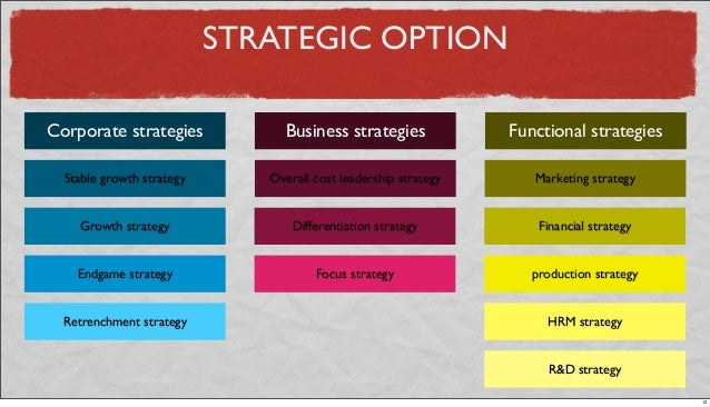 STRATEGIC OPTION Corporate strategies Business strategies Functional strategies Stable growth strategy Growth strategy End...