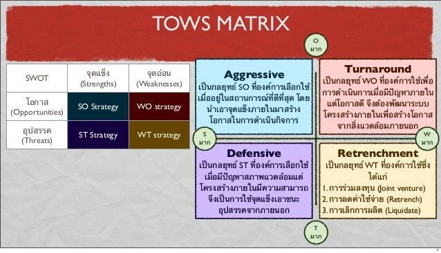 TOWS MATRIX SWOT จุดแข็ง (Strengths) จุดอ่อน (Weaknesses) โอกาส (Opportunities) SO Strategy WO strategy อุปสรรค (Threats) ...